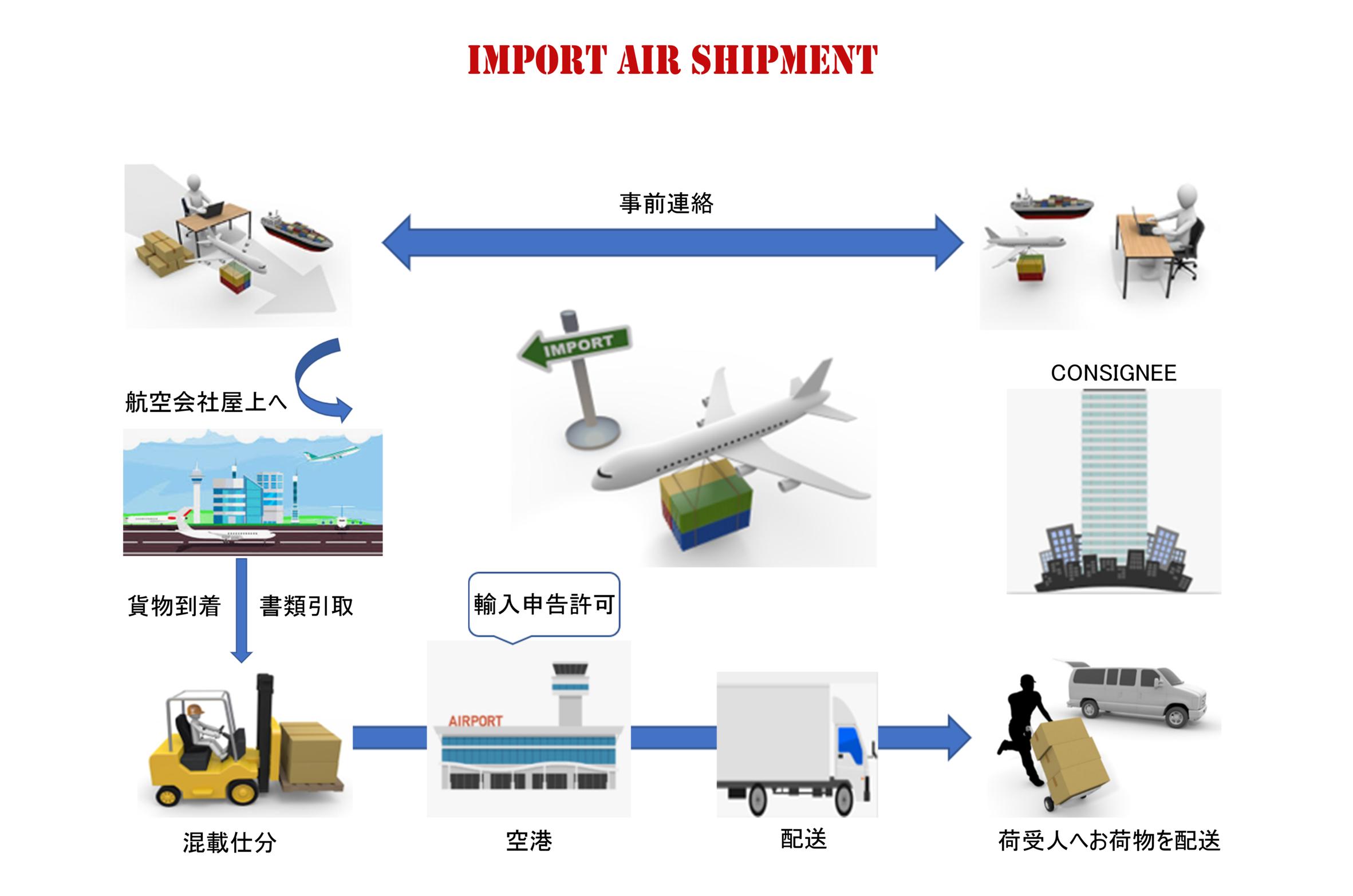 Air-import
